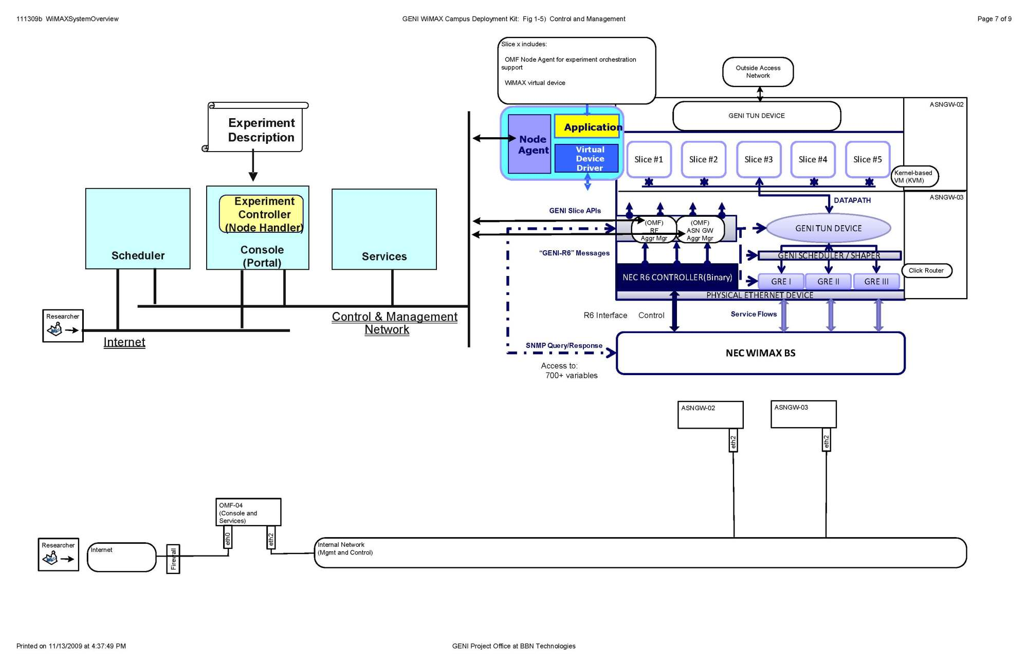 hight resolution of visio 111309b wimaxsystemoverview page 7 jpg 360 7 kb added by hmussman bbn com 9 years ago