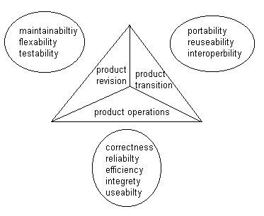 Software Engineering Is: