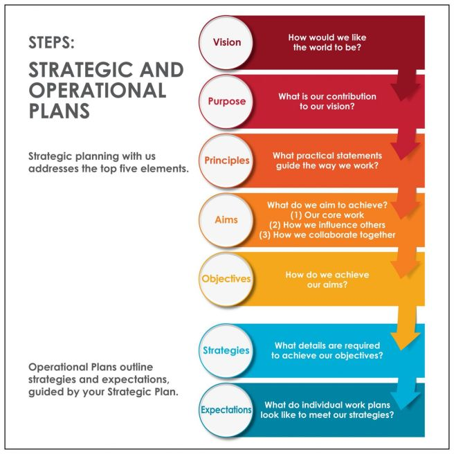 Groupwork Centre diagram outlining the five steps of Strategic Plans and then 2 main steps in Operational Plans