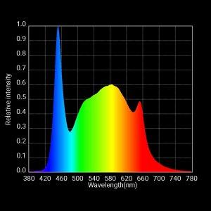 S1 Veg Spectrum Graph