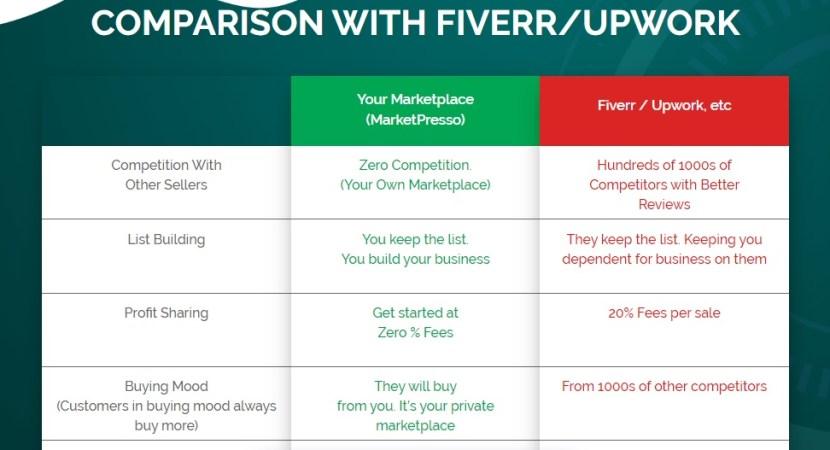 marketpresso comparison