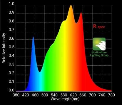 HLG R-Spec Spectrum