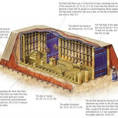 Diagram Of The Tabernacle Moses Kfi Winch Solenoid Wiring Exodus 40  Growing Godly Generations