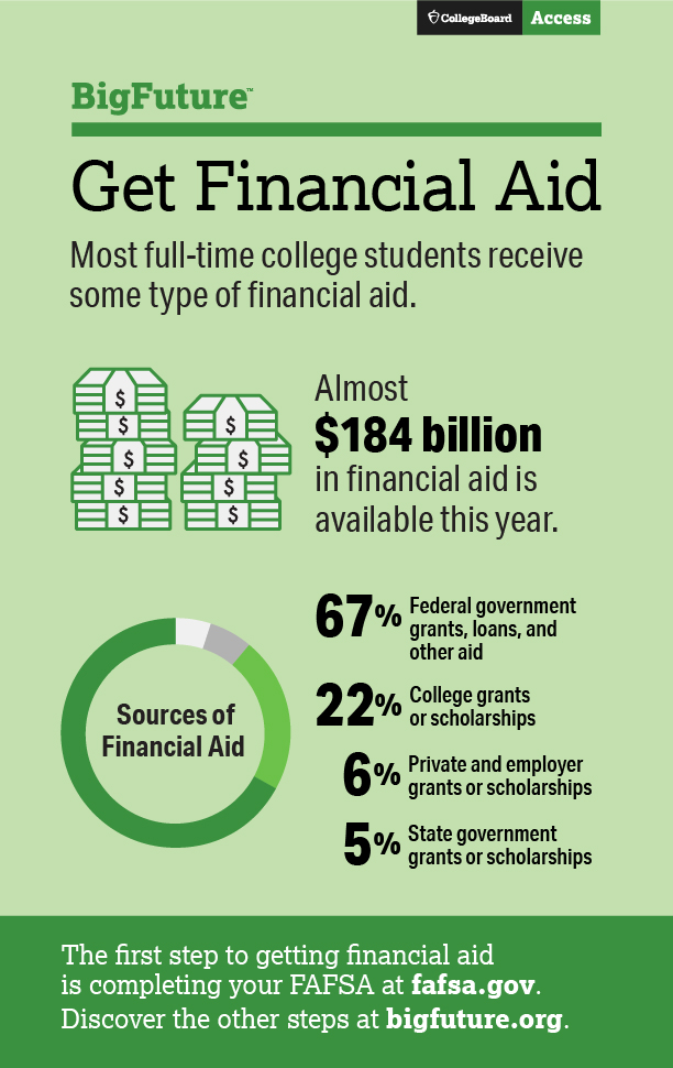 BigFuture Financial Aid Infographic