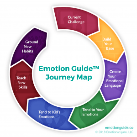 Emotion Guide Journey Map