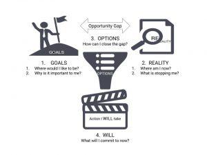 Motivation: building rapport for coaches and entrepreneurs