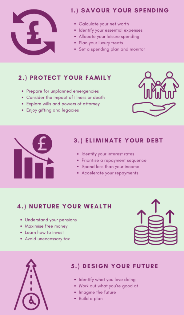 GroWiser SPEND system for Financial Success