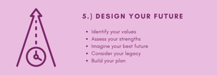 Design Your Future GroWiser Financial Coaching