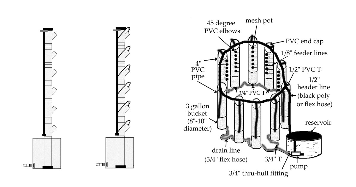 Aeroponic Vertical Column System Using PVC Pipe and Containers