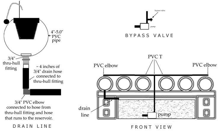 DIY Hydroponic PVC Pipe System With Complete List and