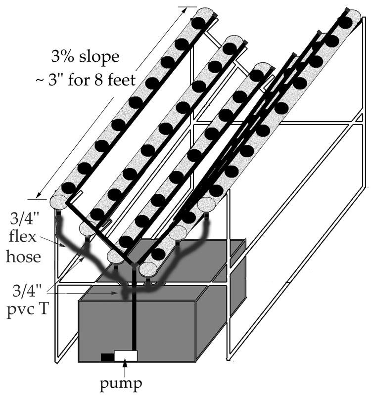 DIY Top Feeding Hydroponic V-System Using PVC Pipe (4 or 6