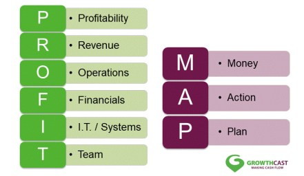 Your Map to More Profits