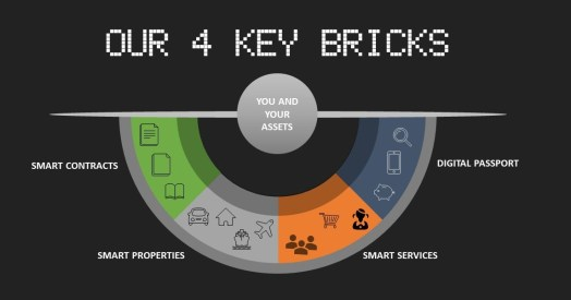 Blockchain SmartContracts SmartProperties SmartServices