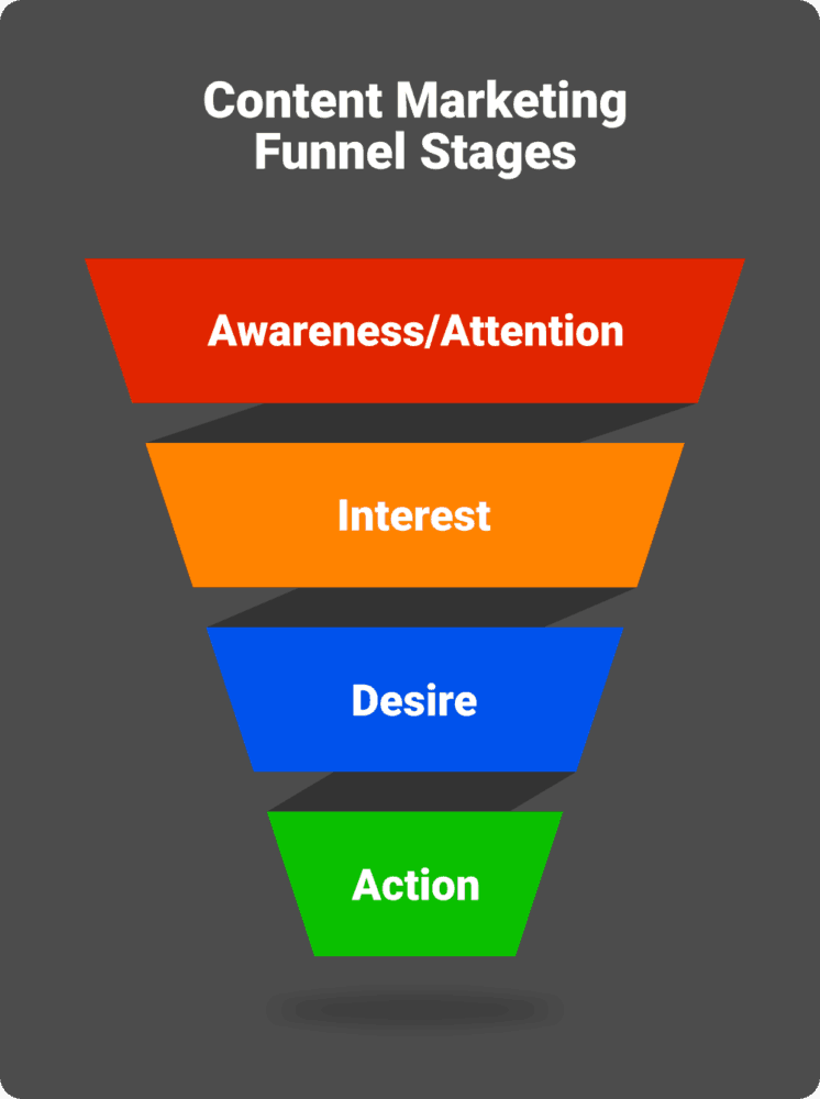 A content marketing funnel should address the top of the funnel, the middle of the funnel, and the bottom. How To Create A High Value Content Marketing Funnel In 2021