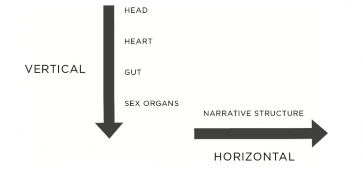 The two Axes of Storytelling (Randy Olson: Connection, Page 19)
