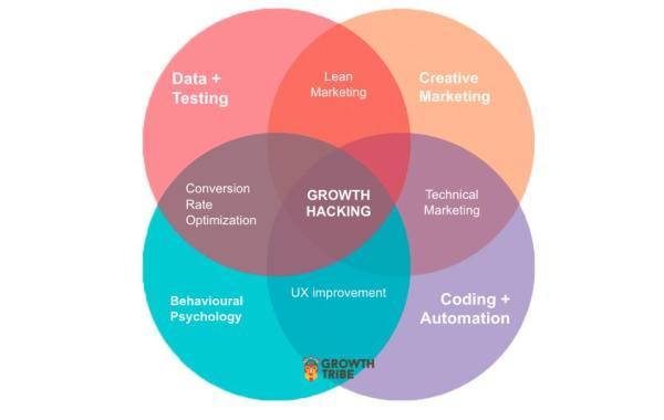 GROWTH-HACKING LÀ GÌ? Định nghĩa Growth Hacking