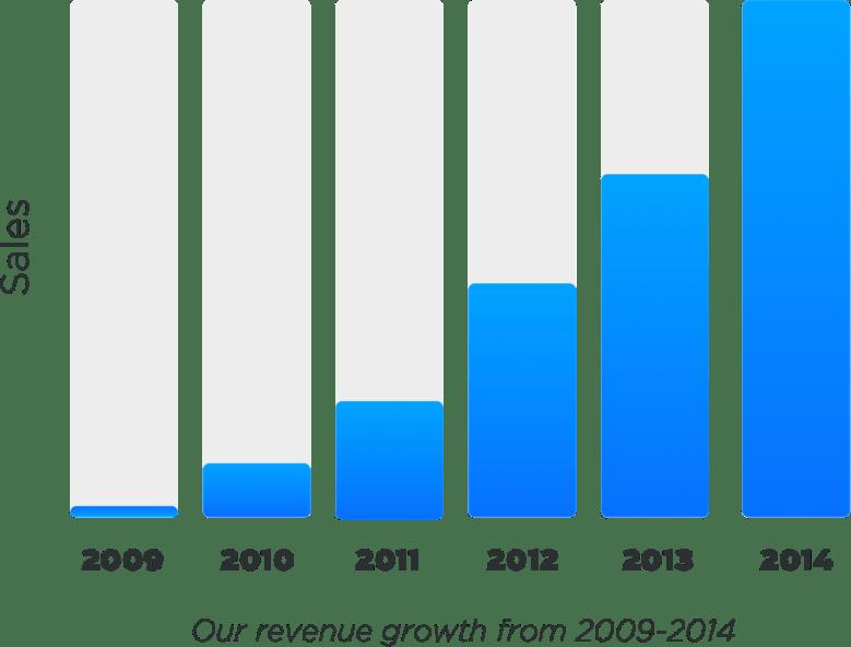 La crescita dei ricavi delle nostre attività online dal 2009-2014