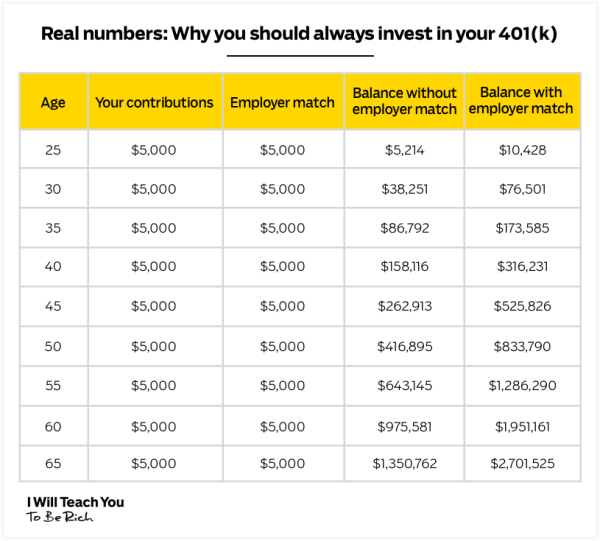 A chart showcasing how much you can earn on your 401k from the age of 25 to 65. Columns from left to right are as follows: Age, your contributions, employer match, balance without employer match, and balance with employer match.