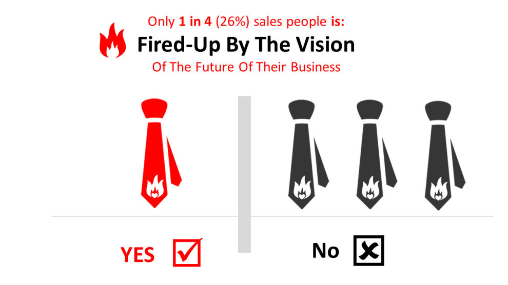 Are salespeople fired-up by the vision of their organization?