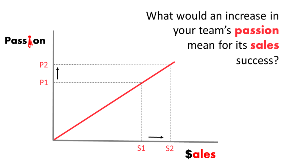 Increasing your sales team's passion?