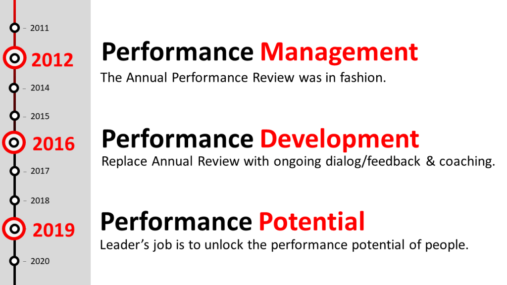 Performance: All Changed in A Decade – Growth Pitstop