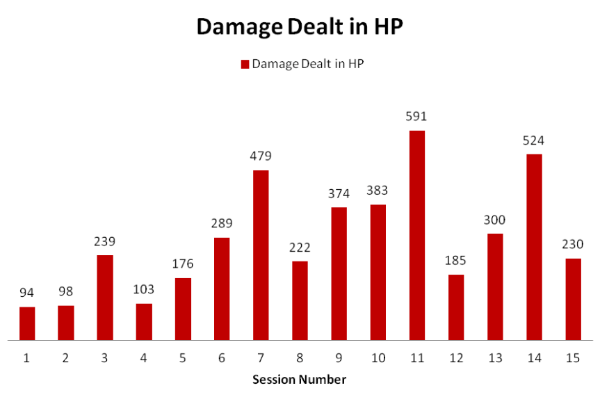 Damage_Dealt_By_Session_01_15