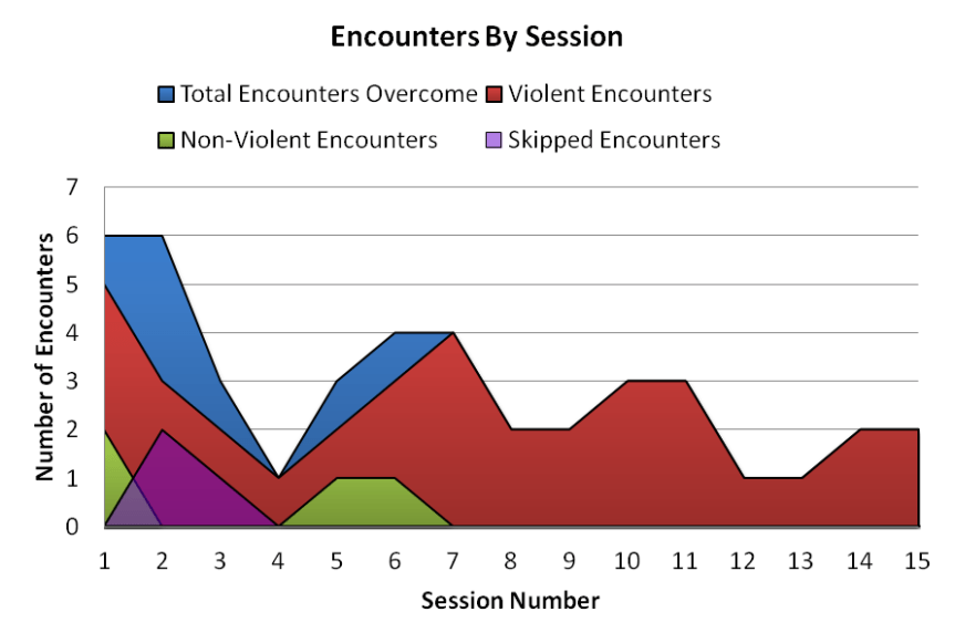 Encounters_By_Session_01_15