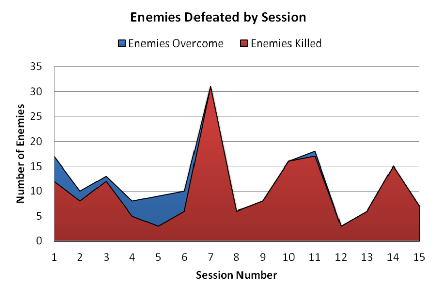 Enemies_By_Session_01_15