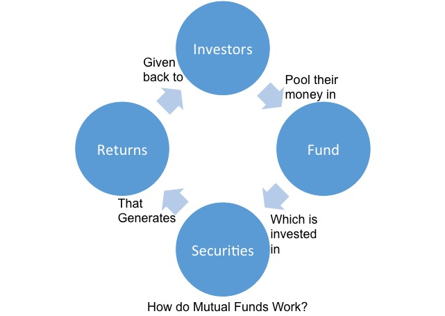 mutual fund works