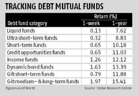 Right time to invest in Mutual Funds