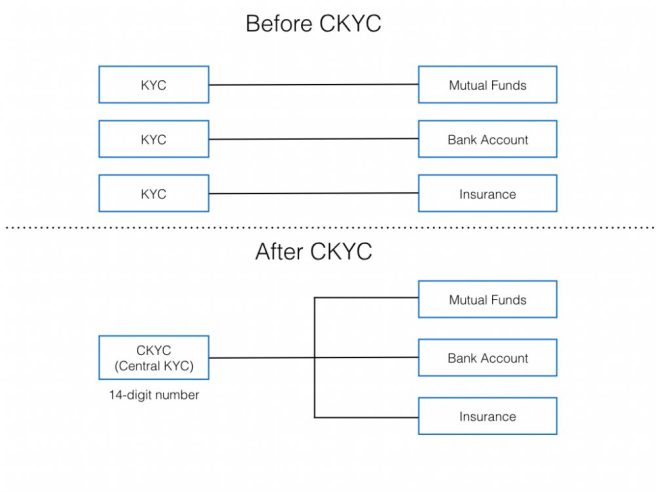 how things change with ckyc