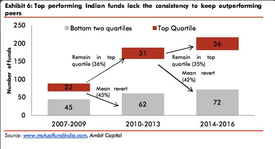 Rise of market efficiency in India