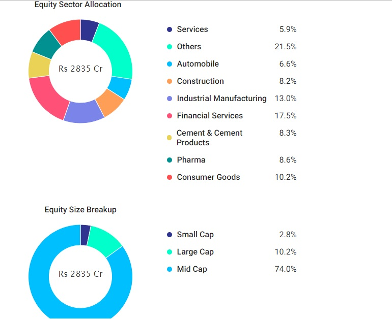Mutual funds with best 10 year returns-4603
