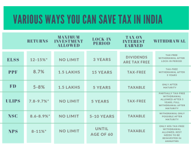 Tax saving instruments and their returns