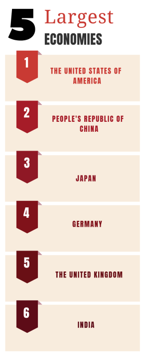 Largest economies in the world