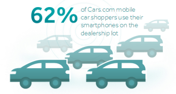 62 percent of car shoppers use mobile on the lot