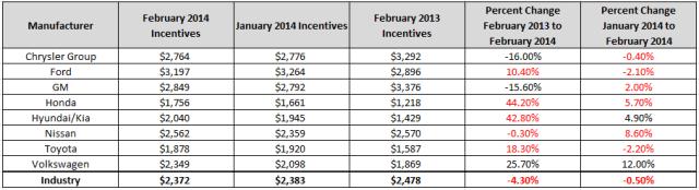 February 2014 Automotive Incentives