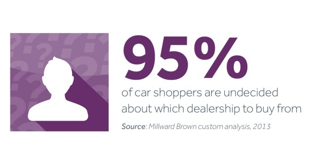 95 percent of shoppers, Millward Brown