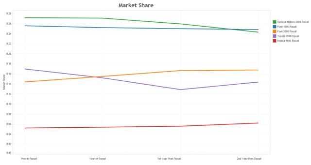 Recalls market share