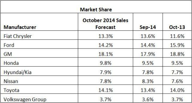 October 2014 market share
