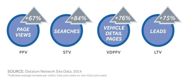 Indirect website referrals from Cars.com are more qualified