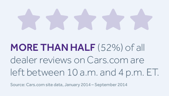 Cars Com Dealer Reviews >> Insight Of The Week Car Shoppers Likely To Review Dealerships