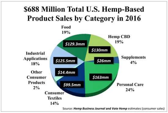 Courtesy VoteHemp.org