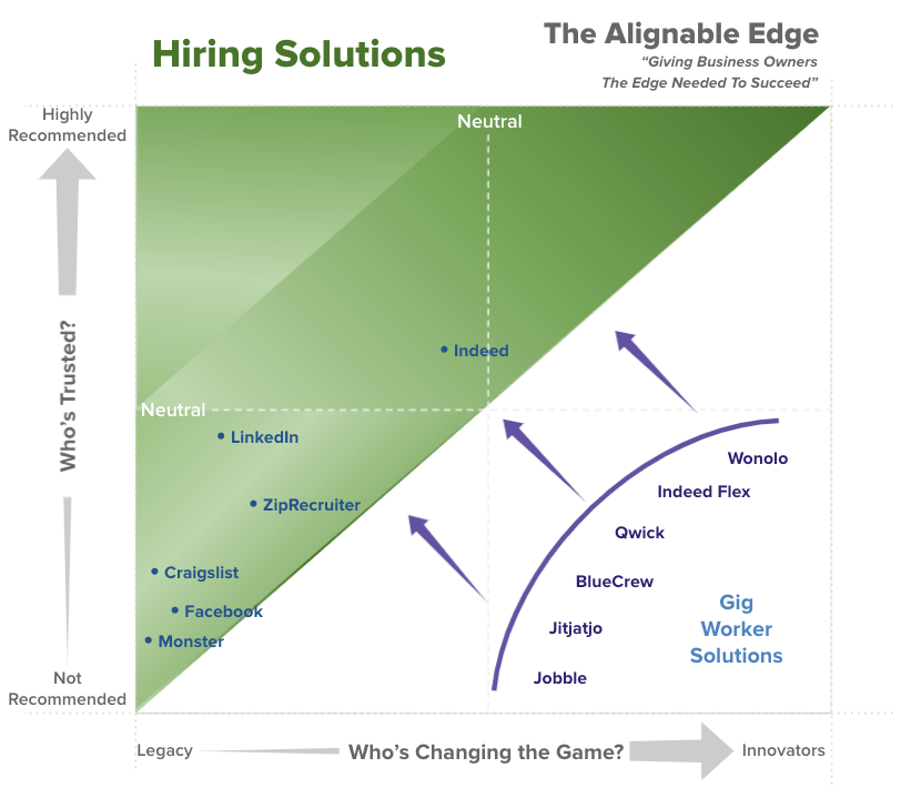the Alignable Edge report graphic showing hiring solutions ranked by trust and innovation