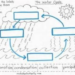 Water Cycle Diagram Blank Spa Wiring Schematic Label Online The 3rd Grade Class Page Drawing