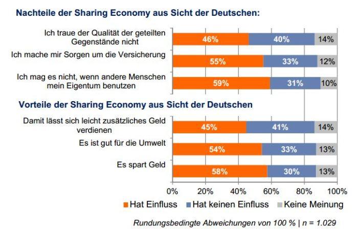 Vor_Nachteile_Share_Economy