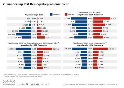 infografik_4296_zuwanderung_loest_demografie_problem_nicht_n-400x285