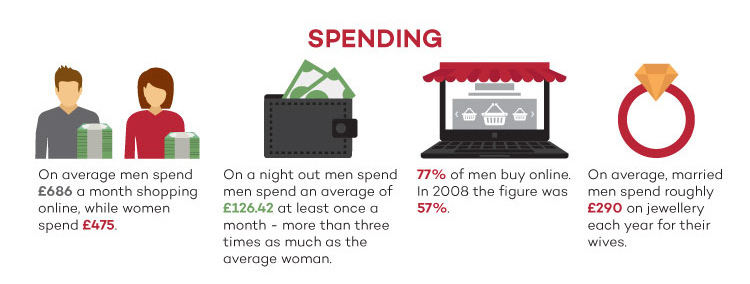 Spending uk men infographic