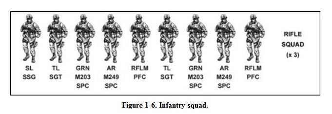 Army Tactical Movement Formations
