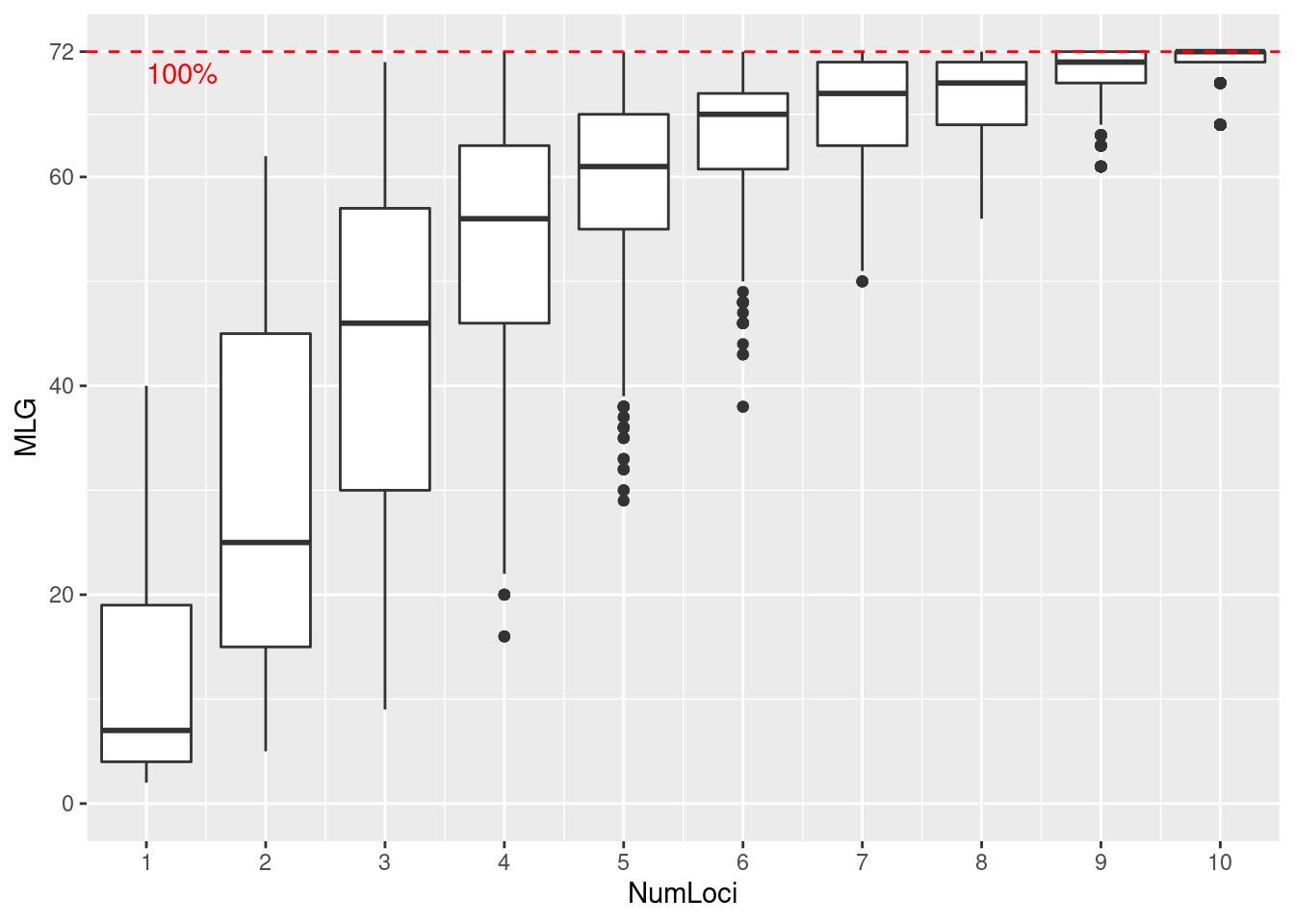 First Analysis
